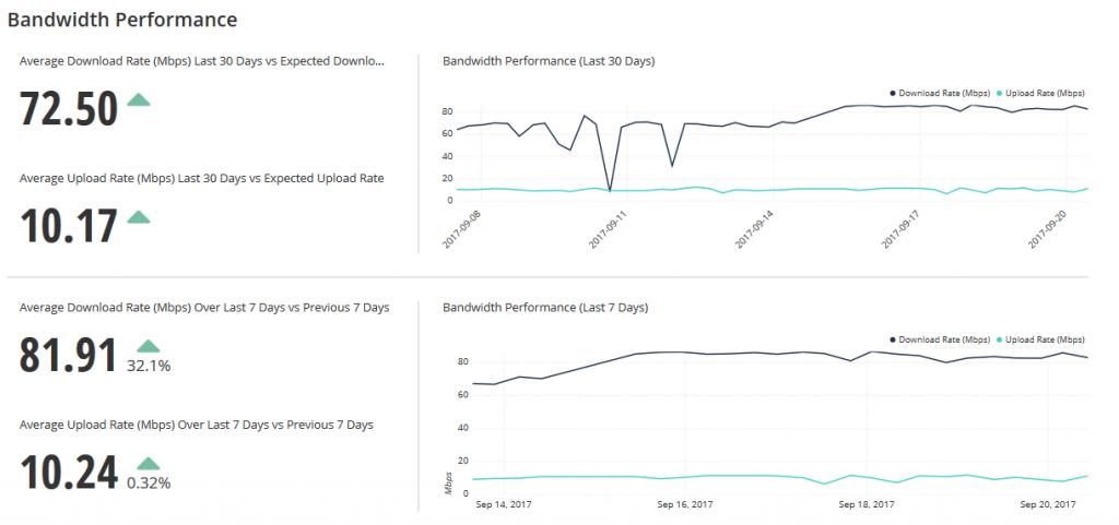 Onsite Intelligence - Bandwidth Performance