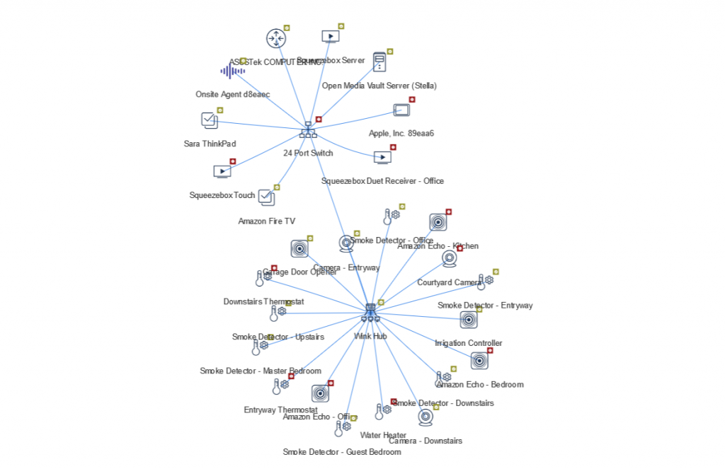 Onsite Intelligence Network Mapping